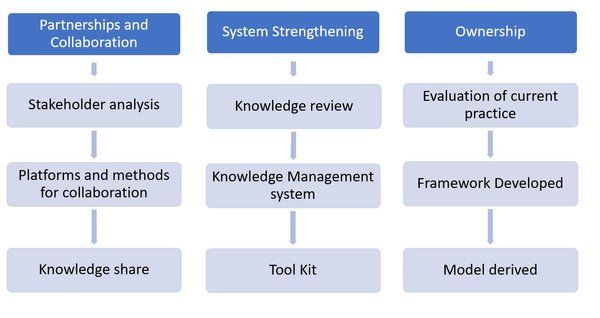Ensuring Sustainable Systems framework